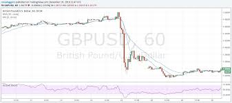 To Usd Pound To Dollar 2016 Currencies In Review Series Part 2 Gbp Usd