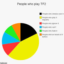 Meme Chart - a pie chart team fortress 2 know your meme