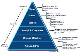statement of purpose and objectives defining your organisations purpose the importance of vision 13108124 defining your organisations purpose the importance of vision mission and values