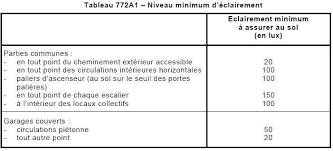 Tout Savoir Sur Les Normes électriques Françaises Tout Savoir Sur Les Normes électriques Françaises