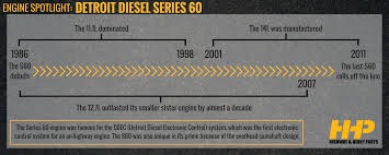 detroit diesel series 60 engine spotlight highway u0026 heavy parts