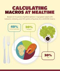 what foods fit your macros fix com