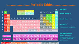 Diamond Periodic Table Periodic Table N Chemistry Windows 8 Apps U0026 Games On Brothersoft Com