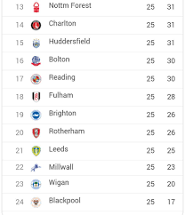 sky bet chionship table sky bet chionship on twitter chionship table http t co