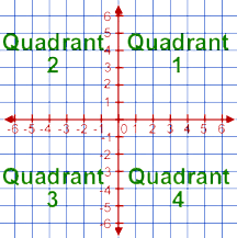 coordinate plane graphing graphing on coordinate grid lessons tes teach