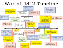 free war of 1812 coloring book downloadable the illustrations
