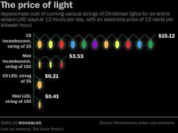 how much is a light bill what your christmas lights will do to your electricity bill the