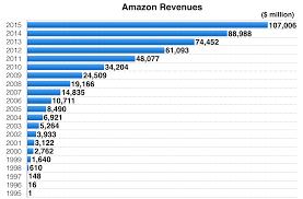 amazon gross sales black friday amazon vs walmart revenues and profits 1995 to 2015 revenues