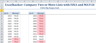compare two or more lists in excel with isna and match u2013 big