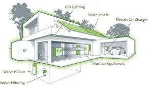 Net Zero Home Plans Dunedin Eco Village To Be The First Leed Certified Net Zero Energy