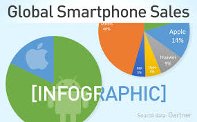 android os releases infographic global smartphone sales market by vendor and