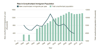 37 maps that explain how america is a nation of immigrants vox