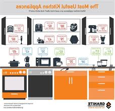 most useful kitchen appliances 13 best kitchen facts statistics images on pinterest statistics