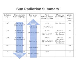uv l short and long wavelength ozone uv and nanoparticles ppt video online download