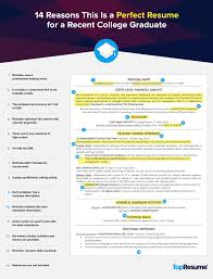 examples of a resume for a job 14 reasons this is a perfect recent college grad resume topresume perfect college graduate resume