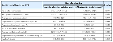 Recoil Table Retention Of Cardiopulmonary Resuscitation Skills After Hands Only