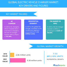 electric vehicle charger market trends and forecasts by