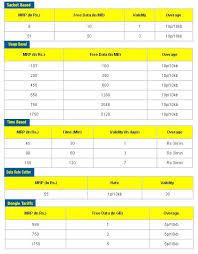 Idea Plans | cellular 3g tariff plan details