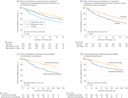 pulmonary arterial hypertension in the contemporary era