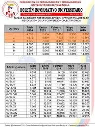 tabla de salarios en costa rica 2016 acá están las tablas completas con los sueldos de los profesores