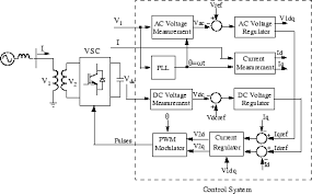 implement phasor model of three phase static synchronous
