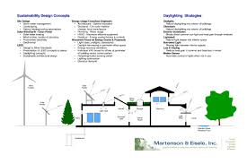 Architectural Design Firms Sustainable Architecture Firms Sustainable Development