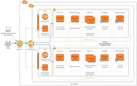 streamlined topology sharepoint server on aws
