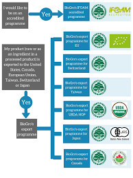 How To Get Usda Certified Certification Faqs U2014 Biogro Nz