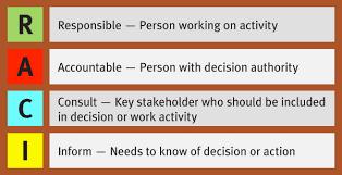 11 Benefits Of Using A Raci Project Management Software Plan Hammer Rasci Matrix Template