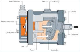 car air conditioning compressor repair replacement behr hella