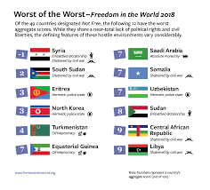 country report template middle school freedom in the world 2018 freedom house