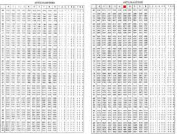 Logarithm Table Antilog Youtube