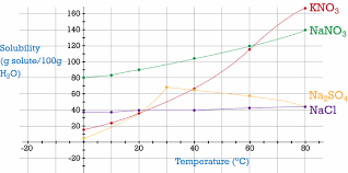 solubility graphs ck 12 foundation