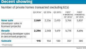 developers u0027 private home sales set to jump in october real estate