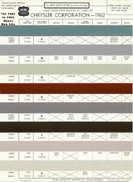 chrysler corporation u0027s mopar paint codes