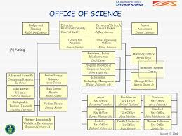 bureau olier relook u s department of energy office of science doe hbcu program george