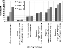 assessing building information modeling estimating techniques