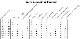 what clothes should i wear for running in cold weather quora