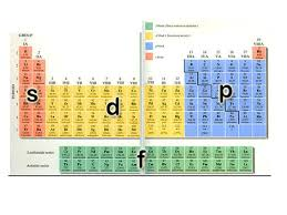 show me the periodic table periodic table orbitals new the four to science showme