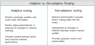 what is routing table what is adaptive routing dynamic routing definition from whatis com