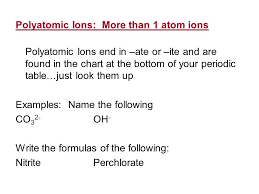 Ions Periodic Table Chm 1025c Module Four Assignment Outlinepoly Atomic Ions Chart