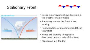 Weather Map Symbols Meteorology And Climate Meteorology Study Of The Earth U0027s
