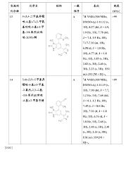 bureau hypoth鑷ues cn105473581a 作为溴结构域抑制剂的新取代的双环化合物 patents