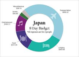 how much is it to go to the zoo lights how much does a trip to japan cost budget travel tips two