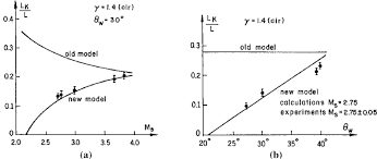 design criteria tmr comparison of the location l k of the kink of a tmr with