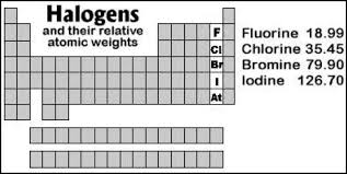 Halogen On Periodic Table Knowledge To Gain