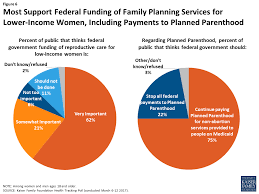 financing family planning services for low income the of
