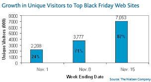 when do best buy online black friday deals began consumers rush the web early for black friday deals