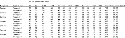 effect of seed dressing fungicides for the control of seedborne