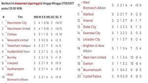 Klasemen Liga Inggris Ini Klasemen Liga Inggris Pekan Ke 5 United Dan City